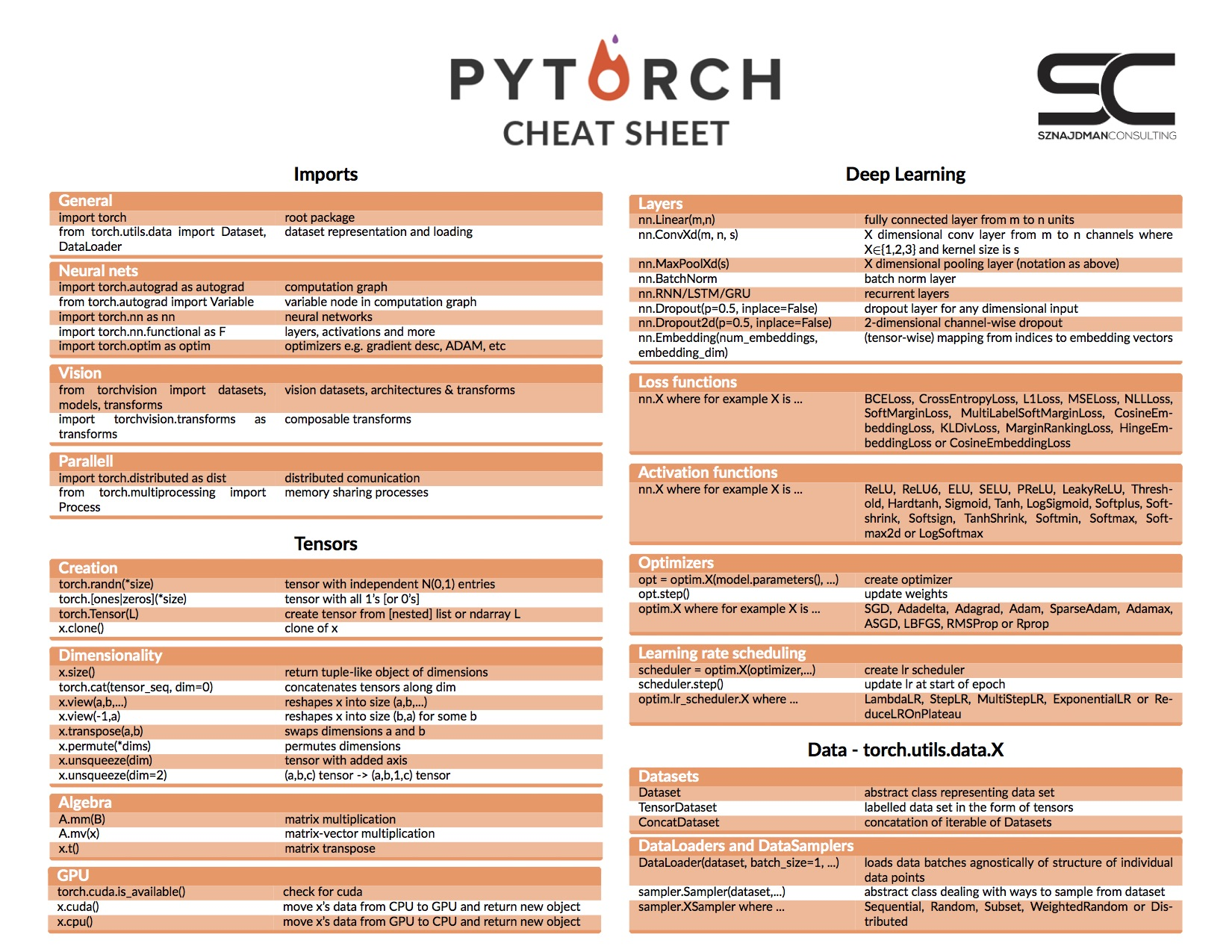 Pytorch Cheat Sheet – Sznajdman Consulting